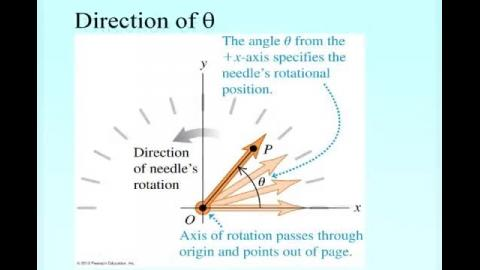 Direction of angular displacement and velocity