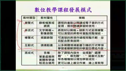 11/28(六)【遠距課程教學設計】2.mp4
