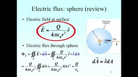 Summary:Gauss law