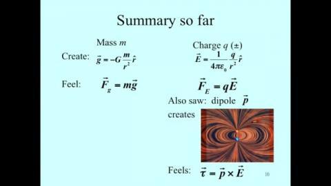 Summary: electrostatic