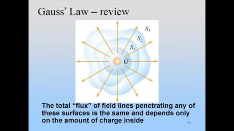 Prelude: Ampere's law