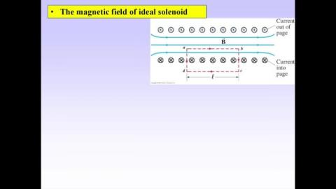 The magnetic field of ideal solenoid