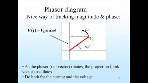 Phasor diagram in a simple AC circuit