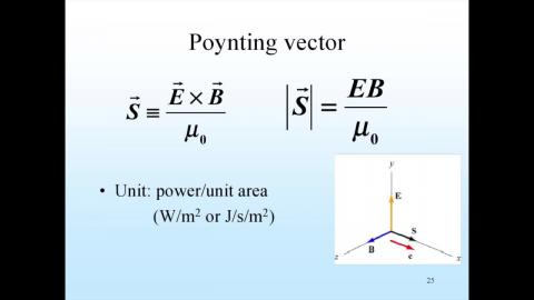 Poynting vector: definition