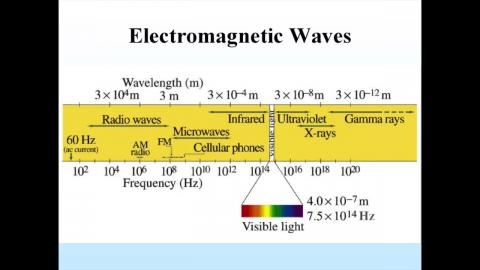 Spectrum of EM wave