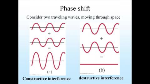 Key for interference/diffraction: path difference vs phase difference