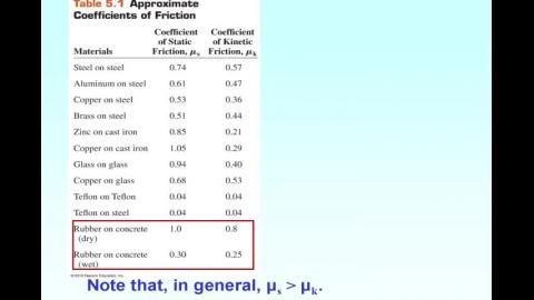 Static/maxima static/kinetic friction