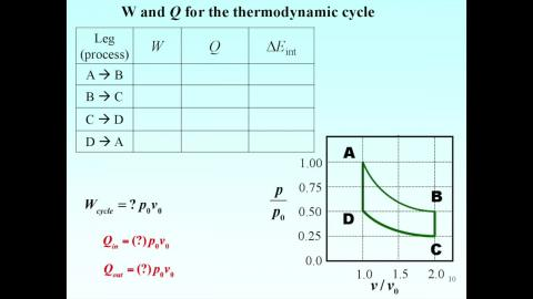 Example: Thermodynamic cycle