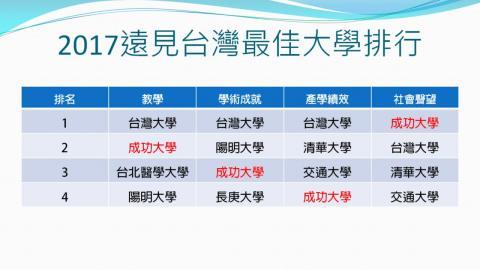 遠見台灣最佳大學排行  成大社會聲望奪冠