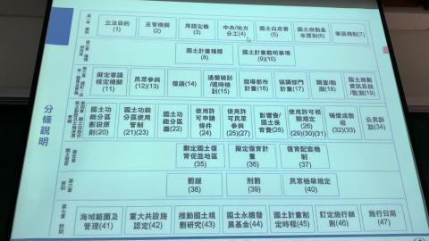 都市及區域計畫法規_趙子元教授_0309_part3.MOV