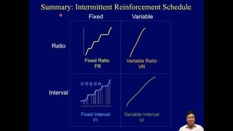 學習記憶神經生物學 Ch6 Operant(2) (2020-04-22,第二節)