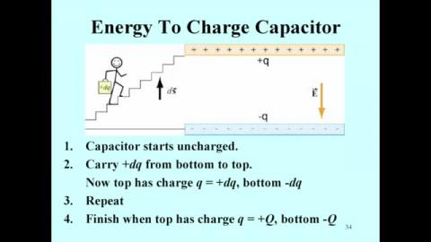 Energy stored in the capacitor