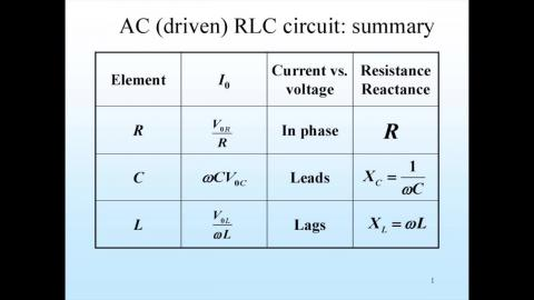 Summary ac-RLC circuit