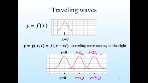 Traveling wave and wave equation: introduction