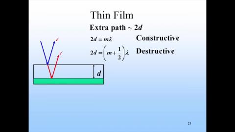 Background: reflection index and  pi-shift