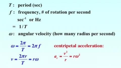 Summary: uniform circular motion