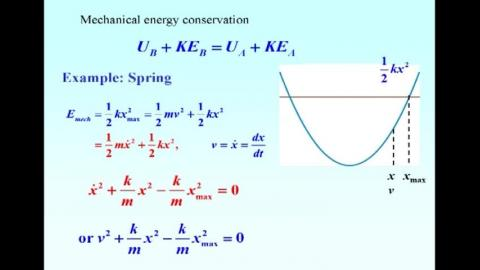 Energy diagram